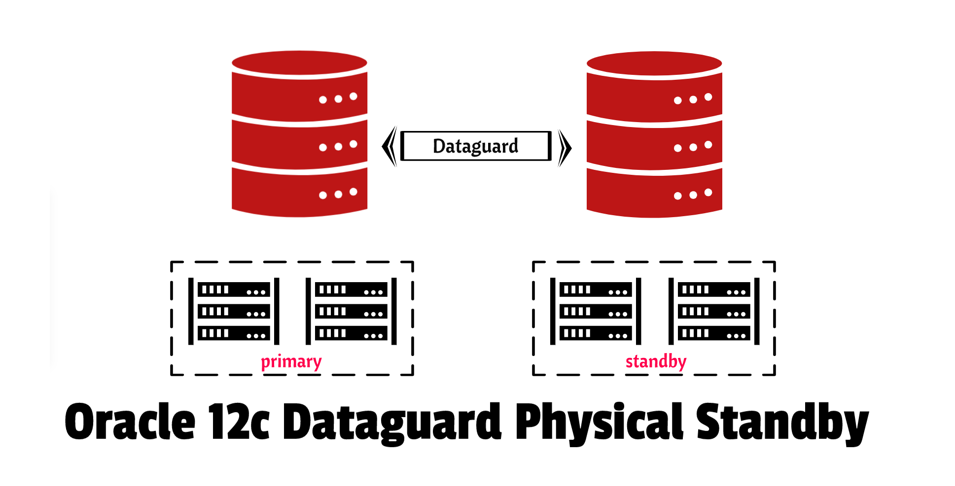 Oracle dataguard physical standby